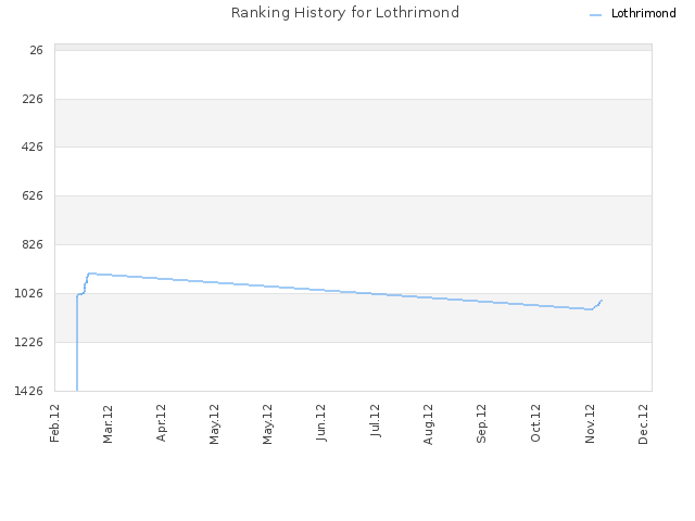 Ranking History for Lothrimond