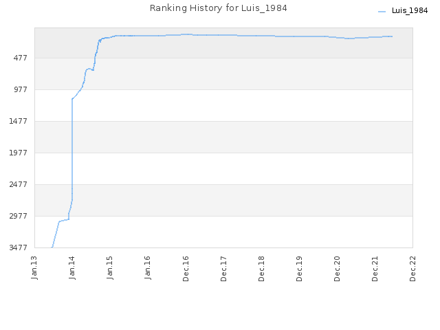Ranking History for Luis_1984