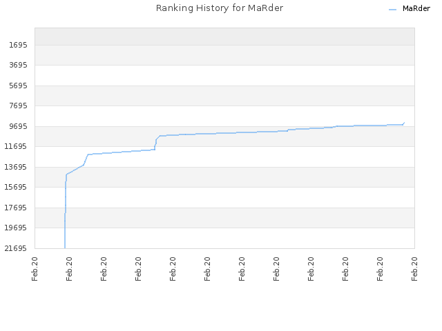 Ranking History for MaRder