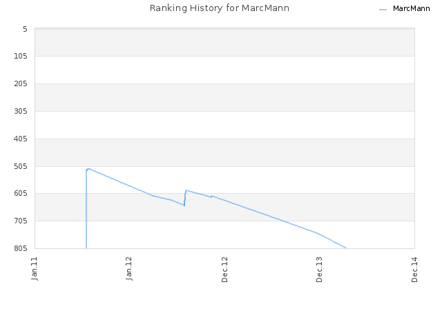 Ranking History for MarcMann