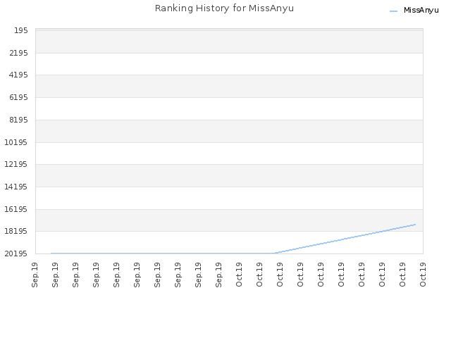 Ranking History for MissAnyu