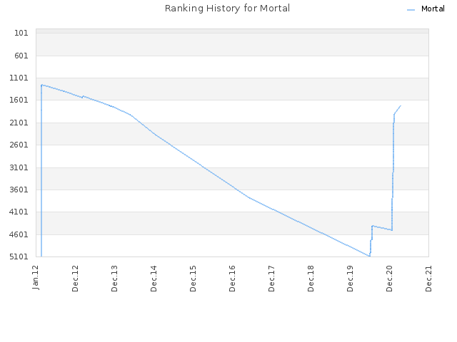 Ranking History for Mortal