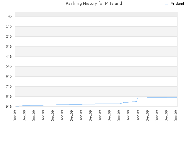 Ranking History for MrIsland