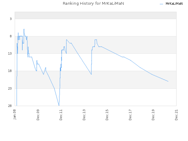 Ranking History for MrKaLiMaN