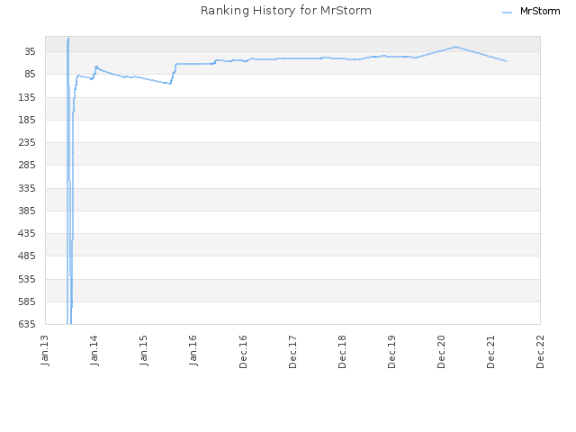 Ranking History for MrStorm