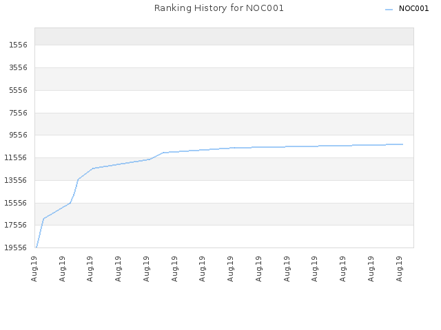 Ranking History for NOC001