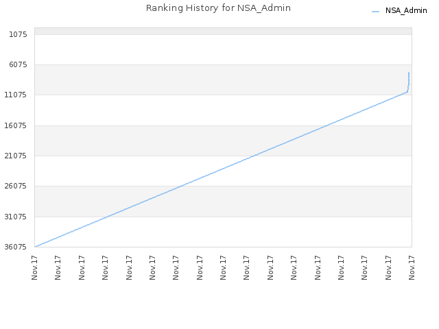 Ranking History for NSA_Admin