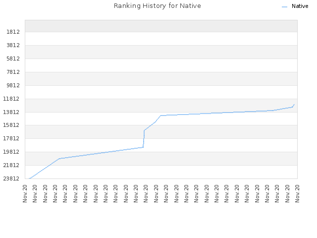 Ranking History for Native