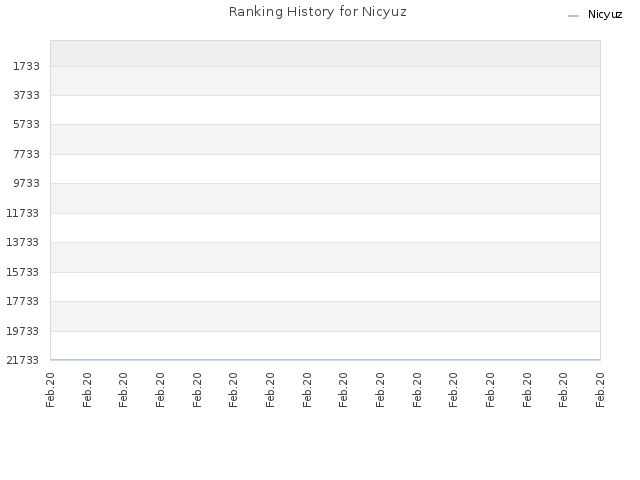 Ranking History for Nicyuz