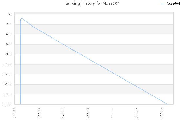 Ranking History for Nuzz604