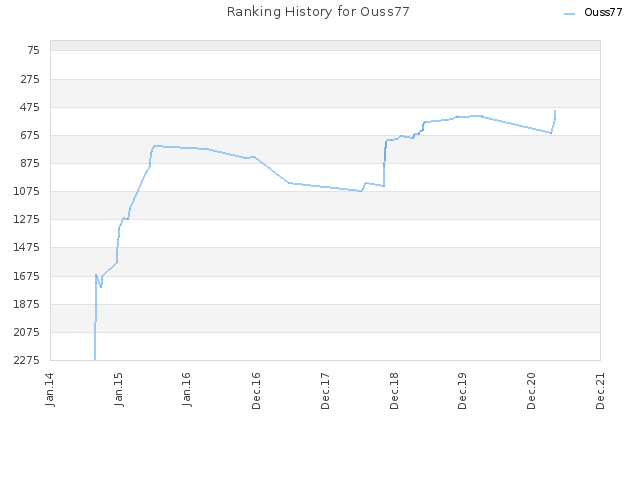 Ranking History for Ouss77