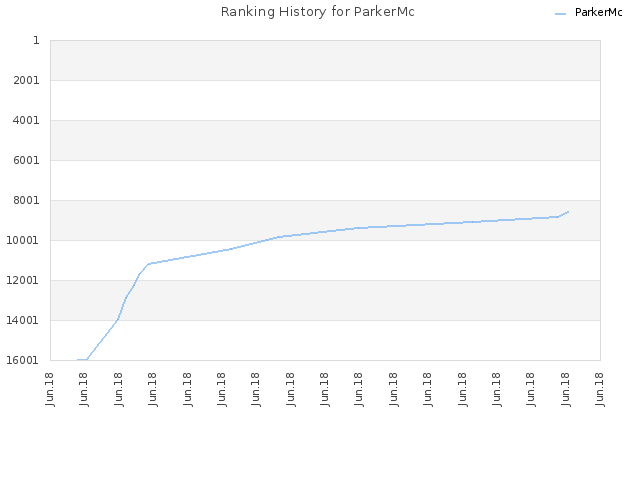 Ranking History for ParkerMc