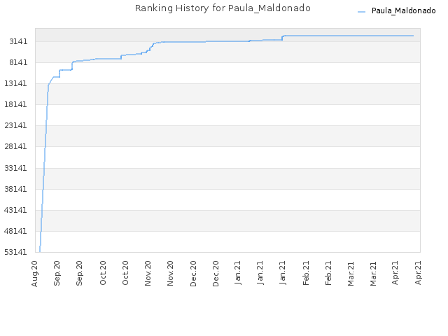 Ranking History for Paula_Maldonado