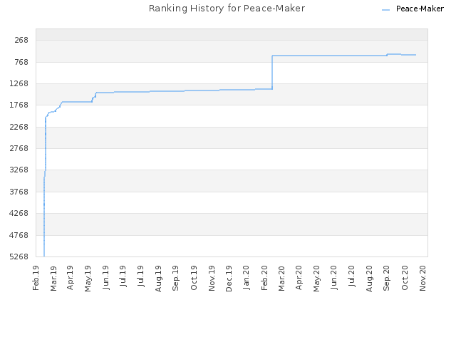 Ranking History for Peace-Maker