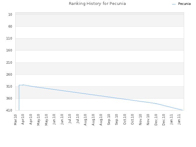 Ranking History for Pecunia
