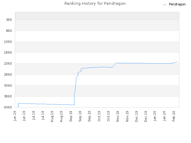Ranking History for Pendragon