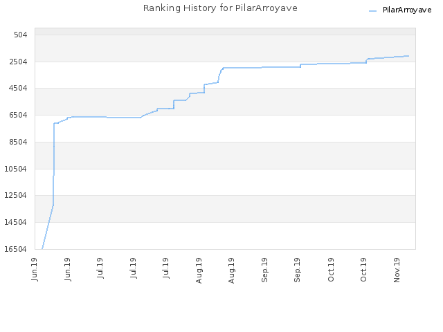 Ranking History for PilarArroyave