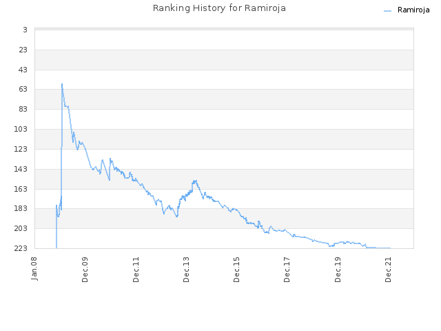 Ranking History for Ramiroja
