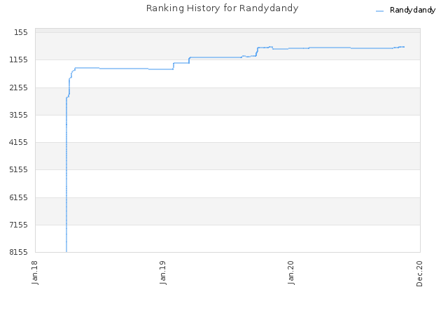 Ranking History for Randydandy