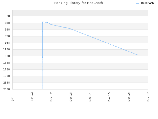 Ranking History for RedCrach