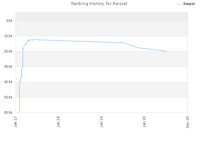 Ranking History for Reizzel