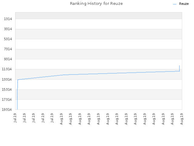 Ranking History for Reuze