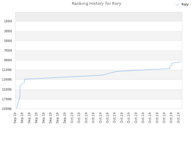 Ranking History for Rory