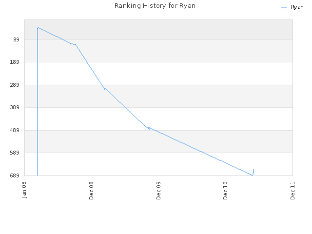 Ranking History for Ryan