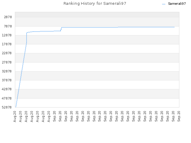 Ranking History for Samerali97