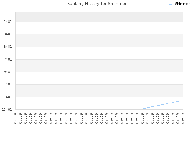 Ranking History for Shimmer