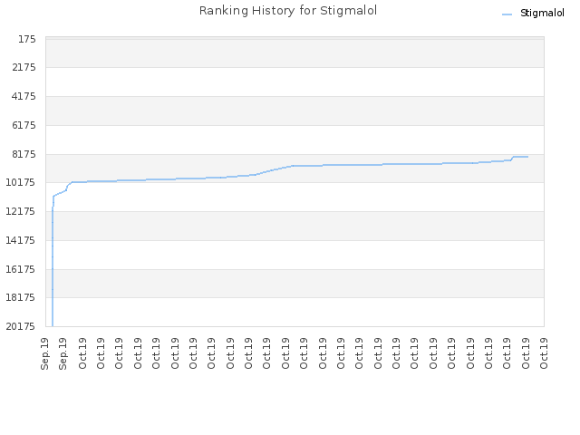 Ranking History for Stigmalol