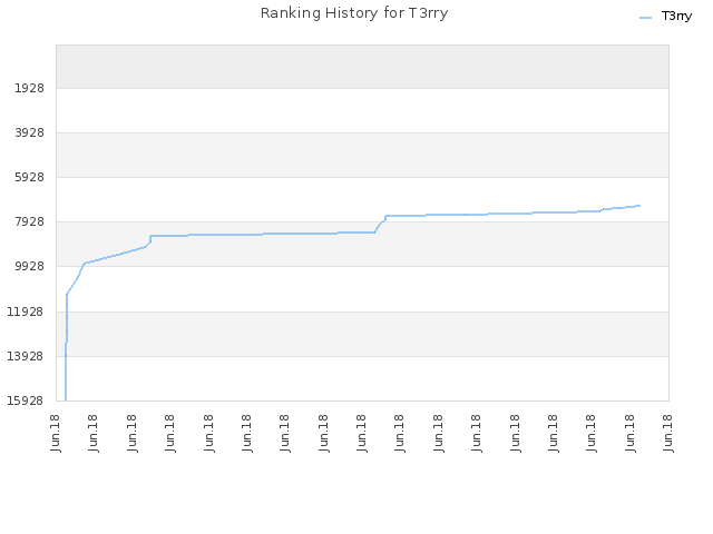 Ranking History for T3rry