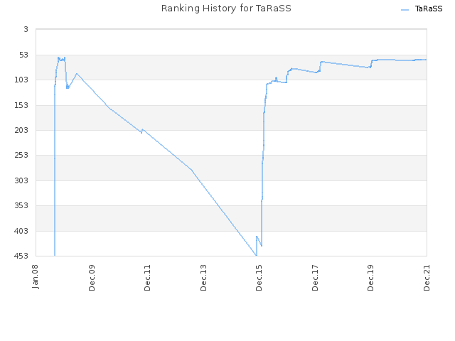 Ranking History for TaRaSS