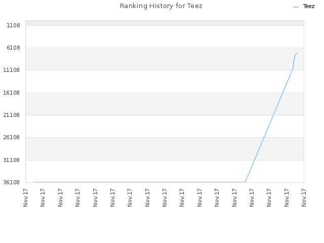 Ranking History for Teez