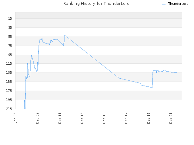 Ranking History for ThunderLord