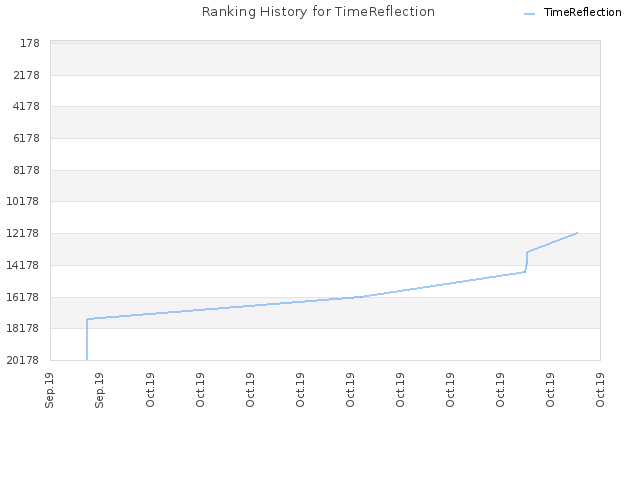 Ranking History for TimeReflection