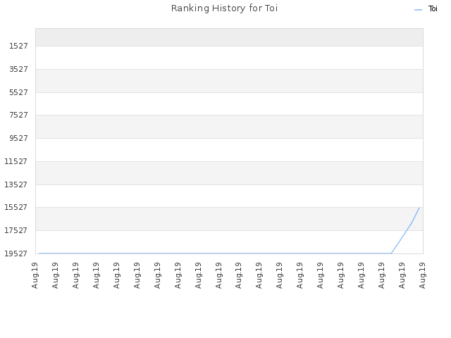 Ranking History for Toi
