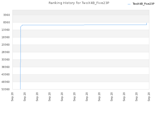 Ranking History for TwoX4B_Five23P