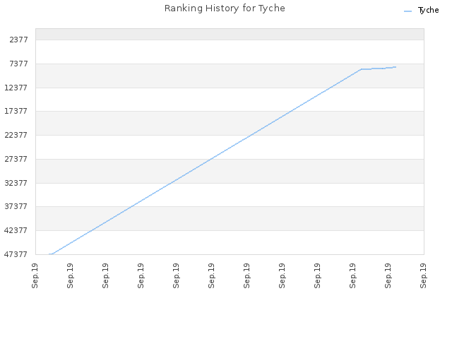 Ranking History for Tyche