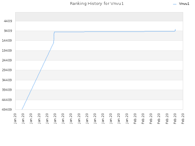 Ranking History for Vnvu1