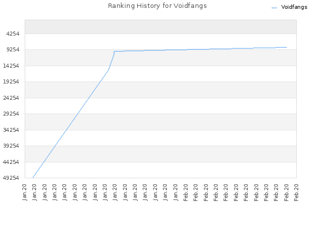 Ranking History for Voidfangs