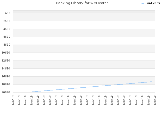 Ranking History for WAHearer