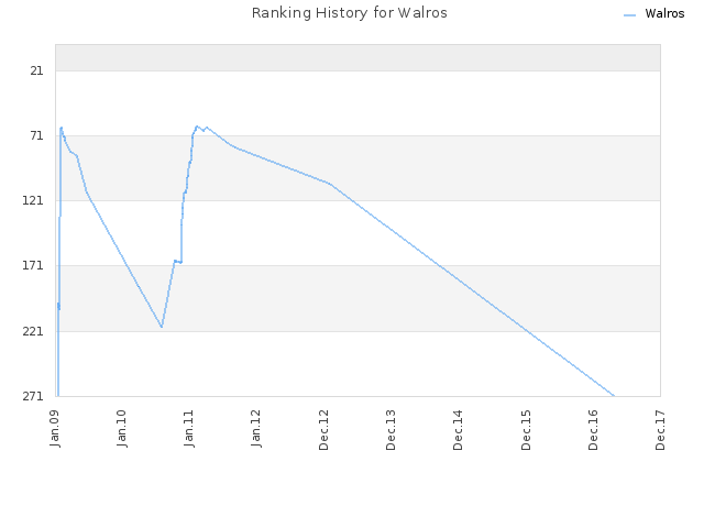 Ranking History for Walros