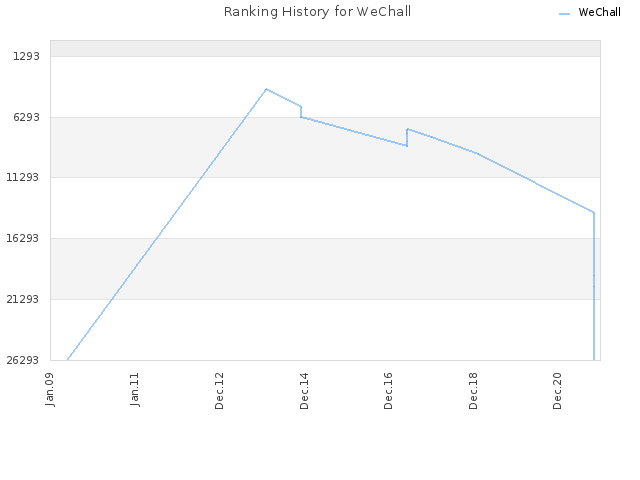 Ranking History for WeChall