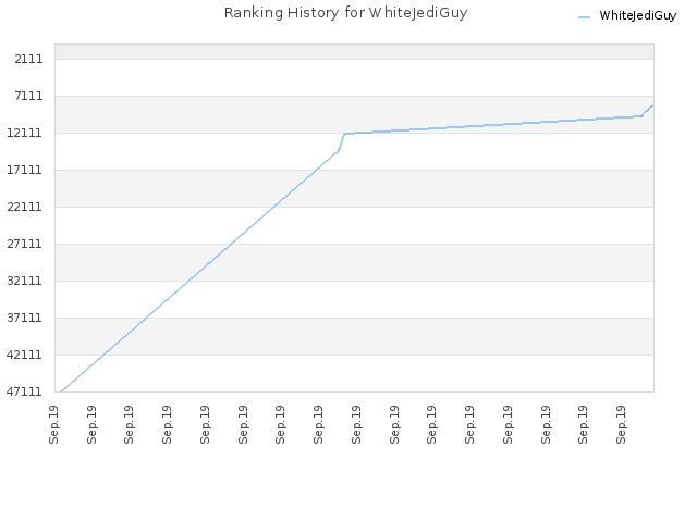 Ranking History for WhiteJediGuy