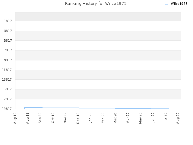 Ranking History for Wilco1975