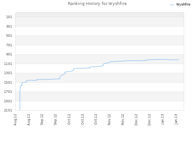 Ranking History for Wyshfire