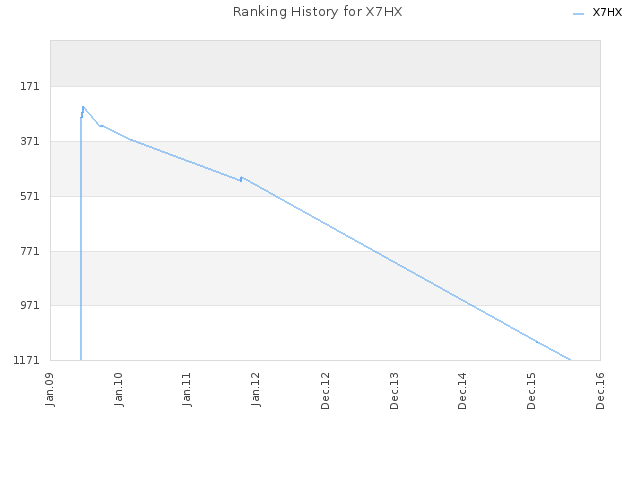 Ranking History for X7HX