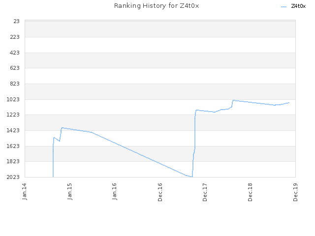 Ranking History for Z4t0x