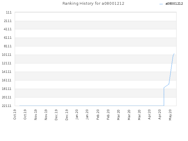 Ranking History for a08001212